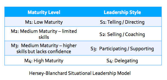 Leadership Model Table